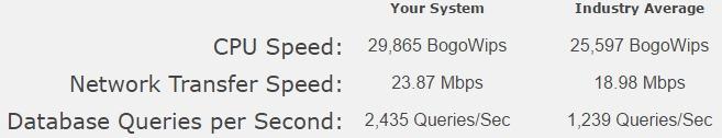 prueba-de-velocidad-siteground